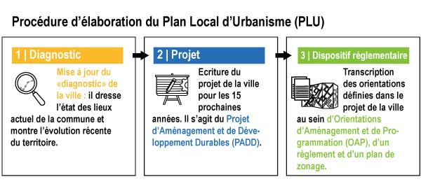 [Plan Local d'Urbanisme] : le Projet d'Aménagement et de Développement Durable (PADD)